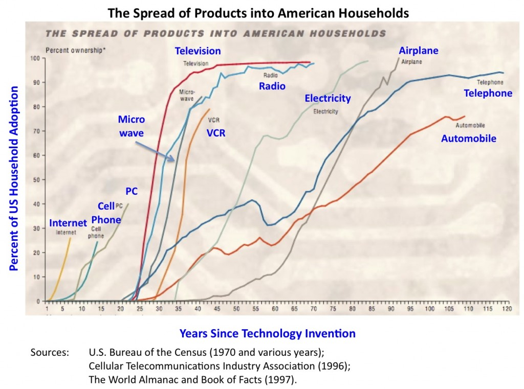 Chart 2 - US Technology Adoption History