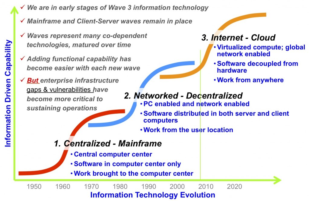 Chart 3 - Information Technology Adoption Curves