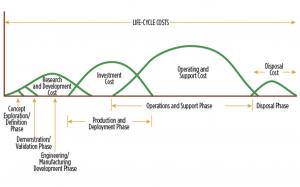 DoD LCC curves_DAU